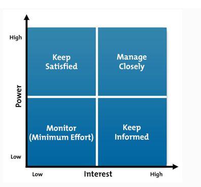 Stakeholder Analysis and Target Market