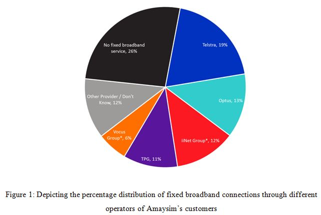 Depicting the percentage distribution of fixed broadband connections through different operators of Amaysim's customers