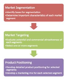 Market segment & positioning of brand