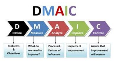 Six-Sigma Methodology for existing and new processes