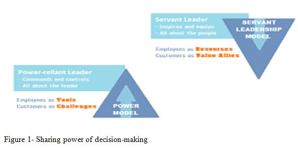 Sharing power of decision-making