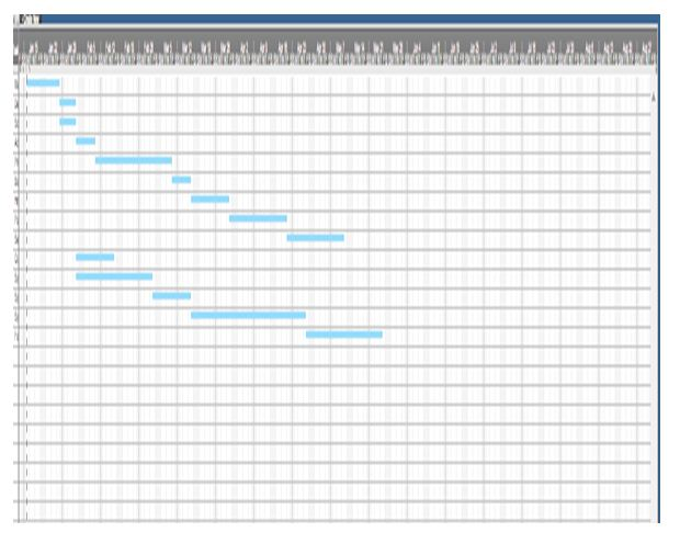 Gantt Chart- of Project Schedule
