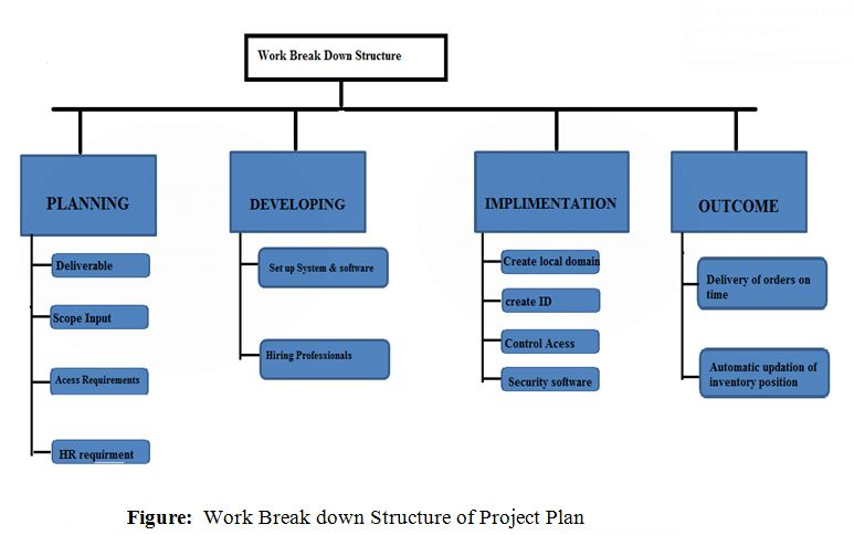 Work Break down Structure of Project Plan