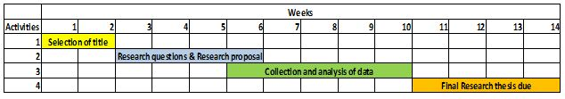 Gantt chart can be referred as to the graphical representation of the action plan of research