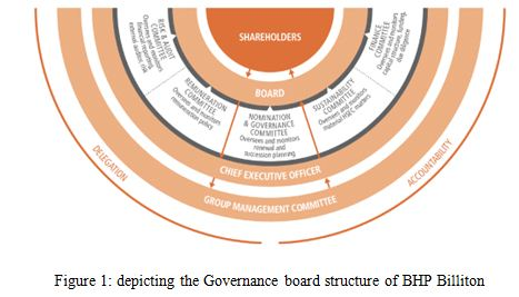 depicting the Governance board structure of BHP Billiton