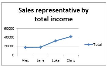 BEMC's best and worst sales representatives by total income