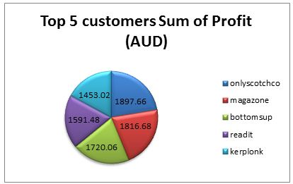 Top 5 customers of BMEC in terms of profits