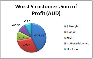Worst 5 customers of BMEC in terms of profits