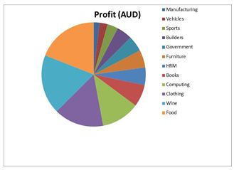 graph showing overall profits from individual trade fair
