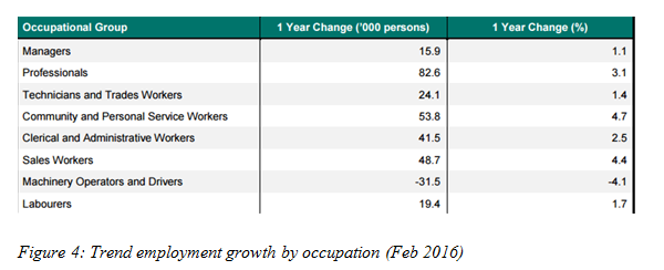 Trend employment growth by occupation