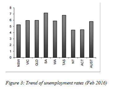 Trend of unemployment rates