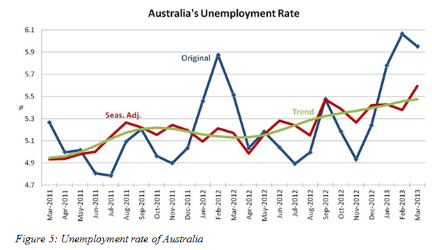 Unemployment rate of Australia