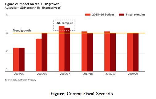 Current Fiscal Scenario