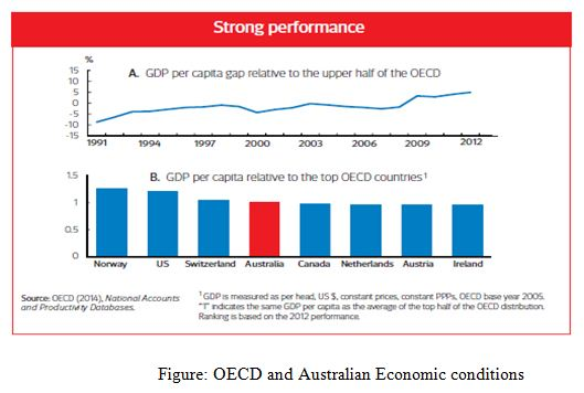 OECD and Australian Economic conditions