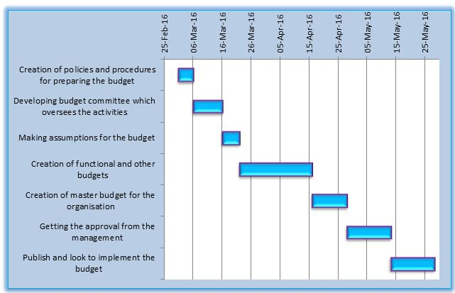 Publish and look to implement the budget