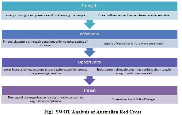 SWOT Analysis of Australian Red Cross