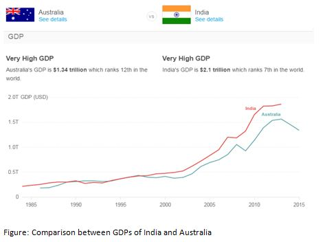 Comparison between GDPs of India and Australia