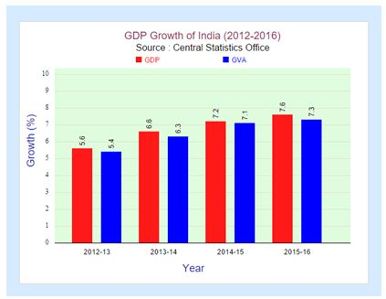 GDP growth and GVA growth of the country