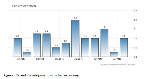 Recent development in Indian economy