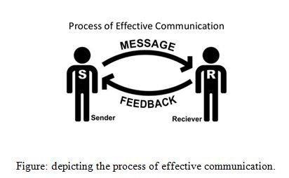 depicting the process of effective communication