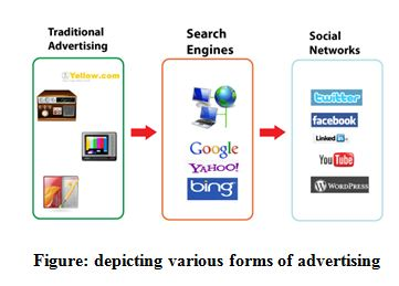 depicting various forms of advertising