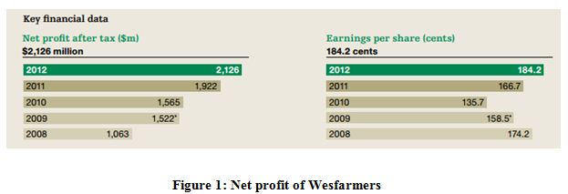 Net profit of Wesfarmers