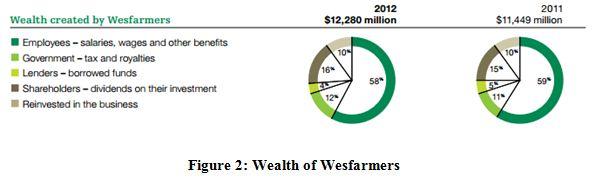 Wealth of Wesfarmers