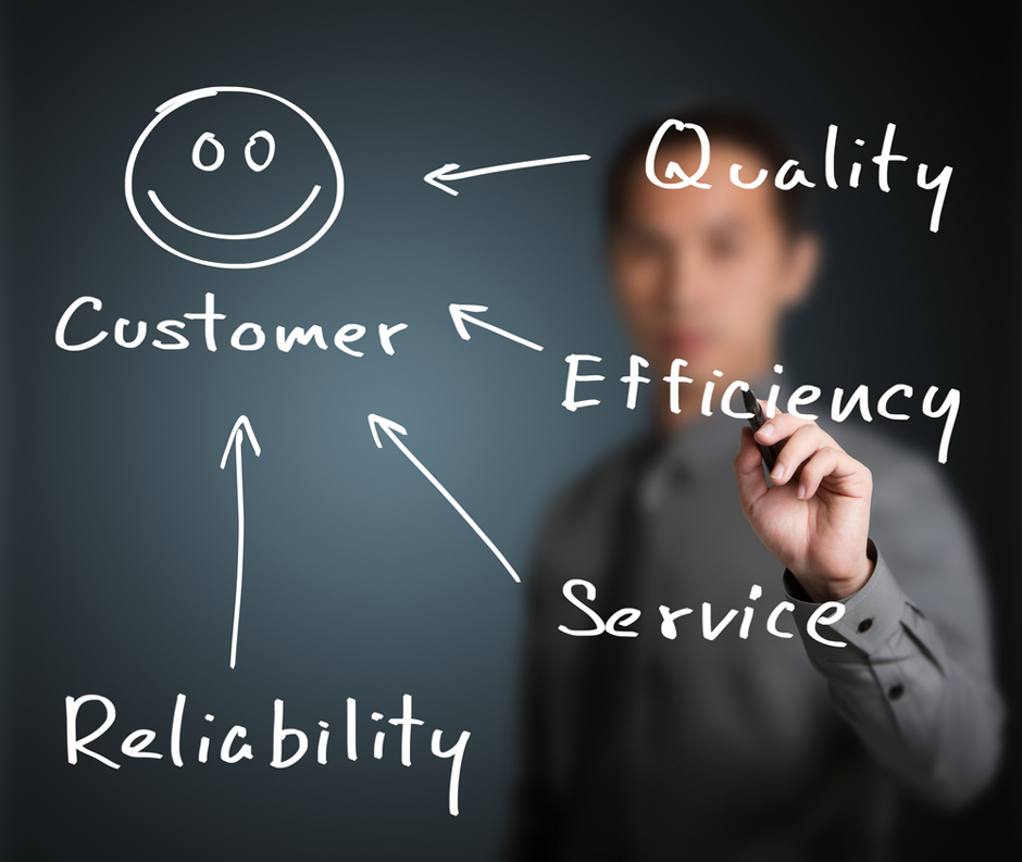 BSBCUS501 Manage Quality Customer Service Plan Assignment Help