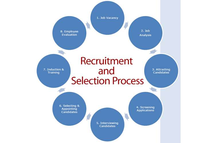process of recruitment and selection of staff