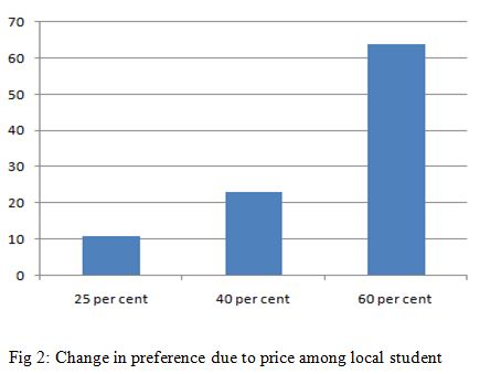 Change in preference due to price among local student