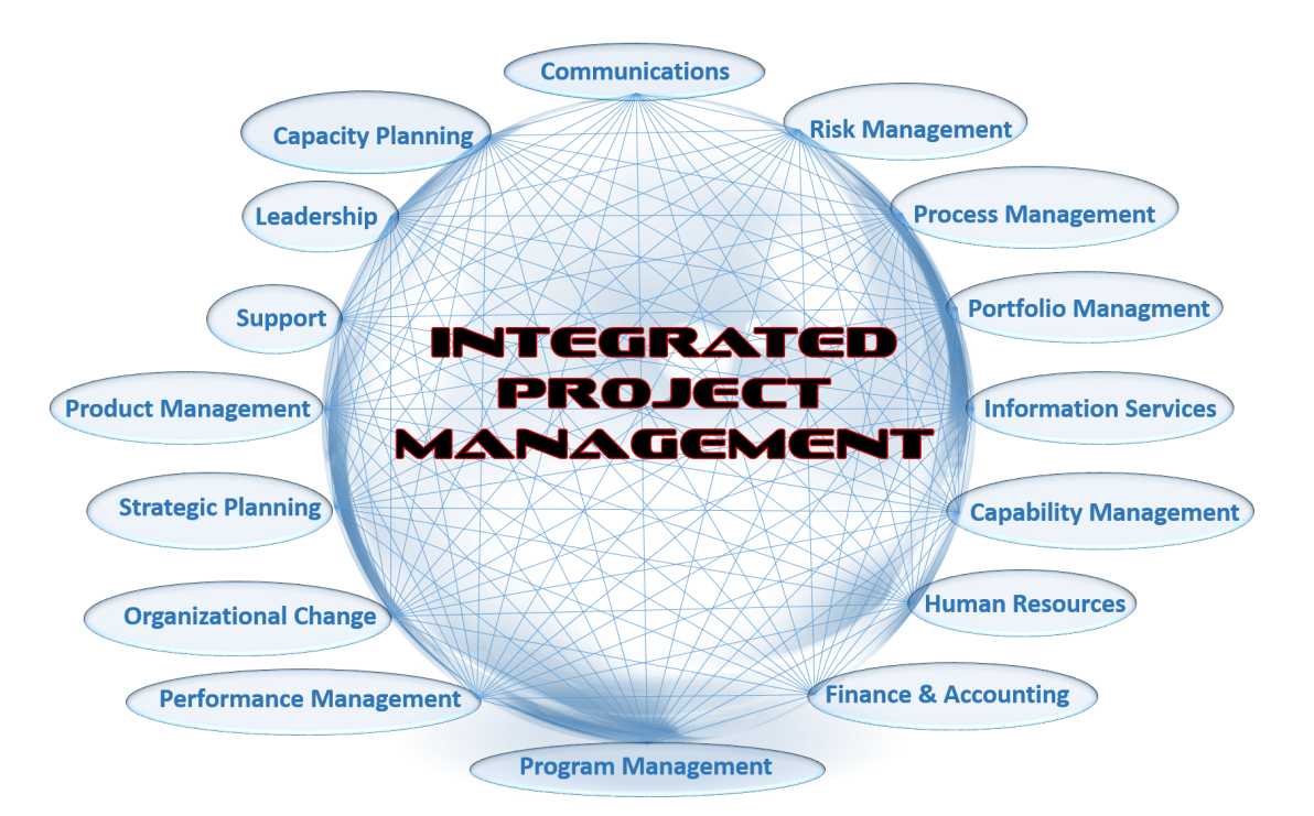 PROJ6001 Integrated Project Management Assignment Help