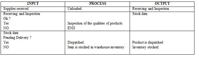 OMGT1236 E-Business and Supply Chains Assignment Help