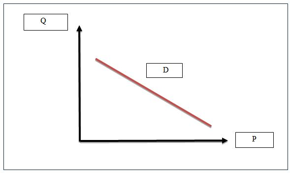 demand curve is shown for the elastic demand