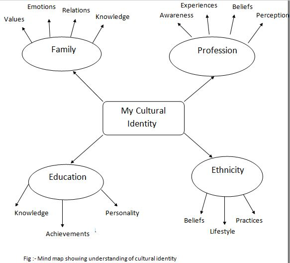 Mind map showing understanding of cultural identity