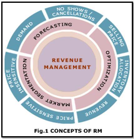 Key Elements of Revenue Management