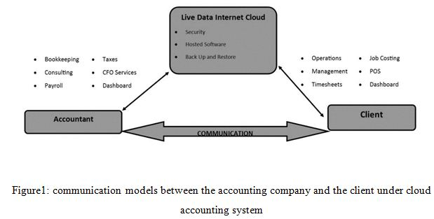 communication models between the accounting company and the client under cloud accounting system