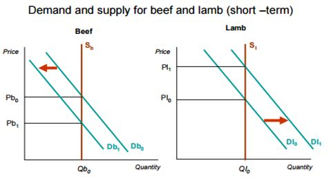 Supply of lamb as the price of beef increases