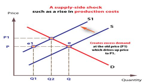 supply shock induces the supply