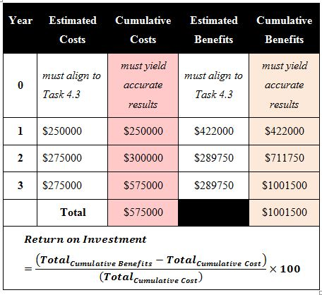 Calculation Of ROI