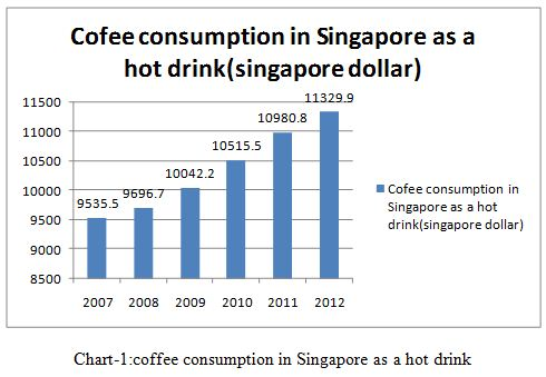 coffee consumption in Singapore as a hot drink