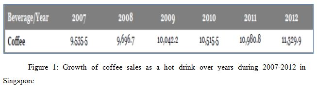 Growth of coffee sales as a hot drink over years during 2007-2012 in Singapore