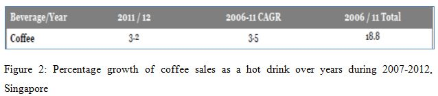 Percentage growth of coffee sales as a hot drink over years during 2007-2012, Singapore