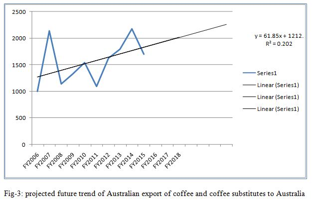 projected future trend of Australian export of coffee and coffee substitutes to Australia