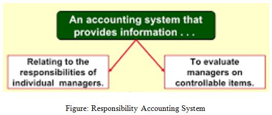 Responsibility Accounting System