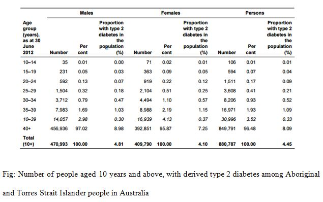 Number of people aged 10 years and above, with derived type 2 diabetes among Aboriginal and Torres Strait Islander people in Australia