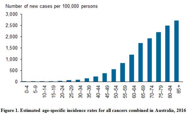 Estimated age-specific incidence rates for all cancers combined in Australia