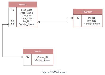 OZCSU ITC556 Database System Assignment Help