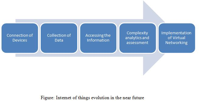 Internet of things evolution in the near future
