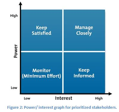 Power/ interest graph for prioritized stakeholders