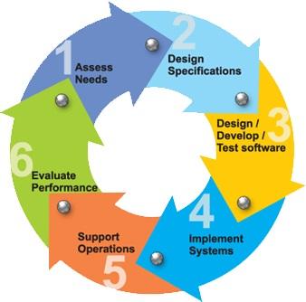 ITECH7410 Software Engineering Methodologies Assignment Help